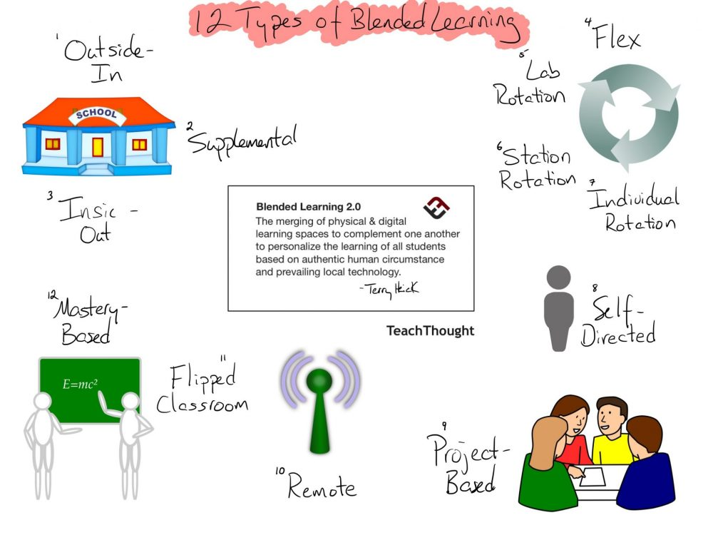12 Different Types Of Blended Learning Top Models Teachthought