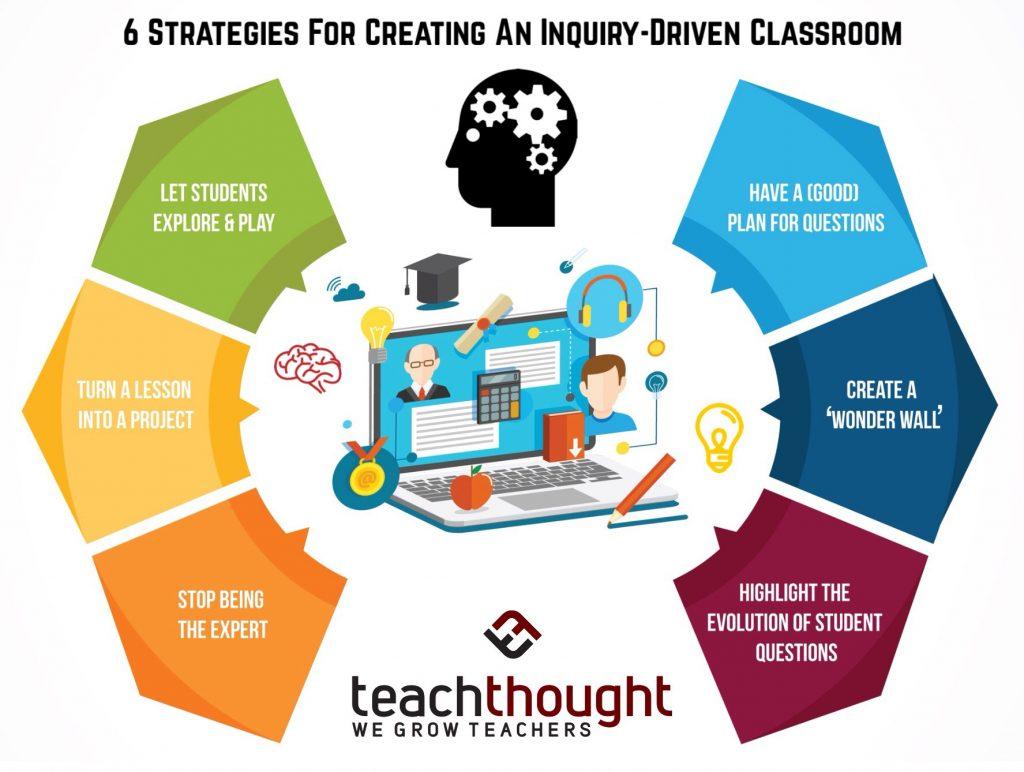 inquiry-driven classroom