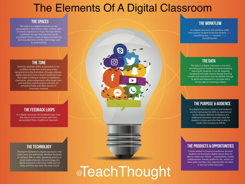 The Elements Of A Digital Classroom | TeachThought