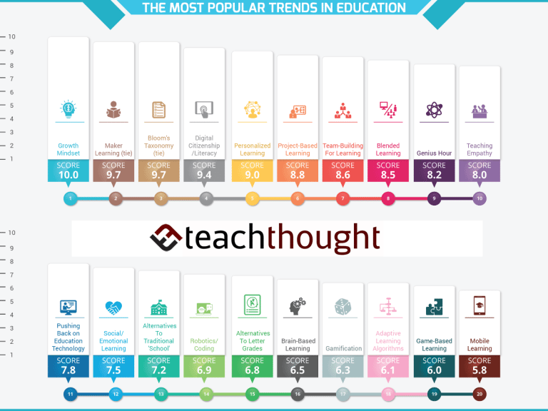 30 Of The Most Popular Trends In Education