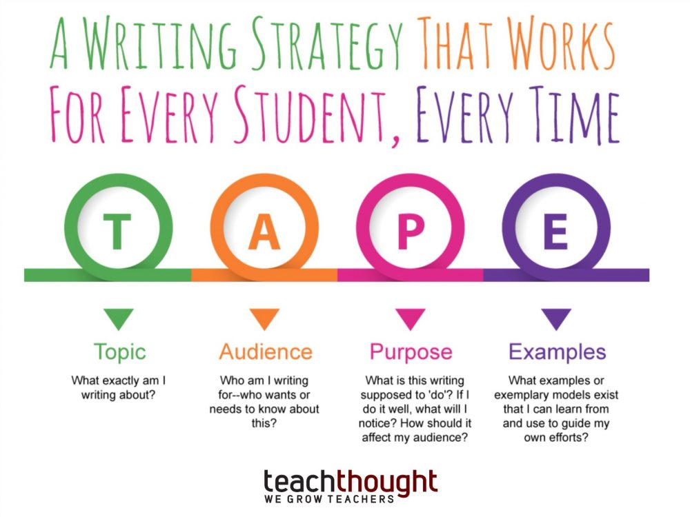 A Writing Strategy That Works For Every Student, Every Time