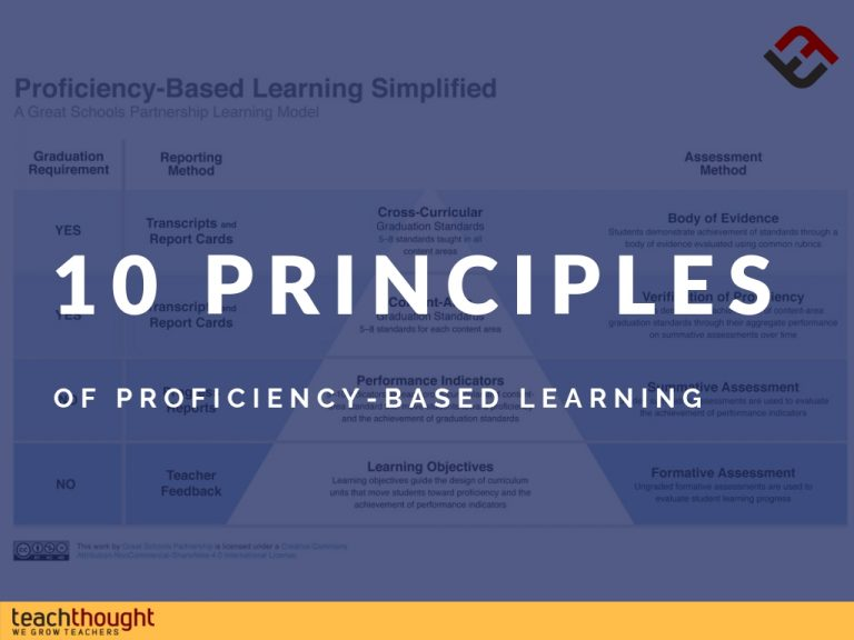 10 Principles Of Proficiency-Based Learning