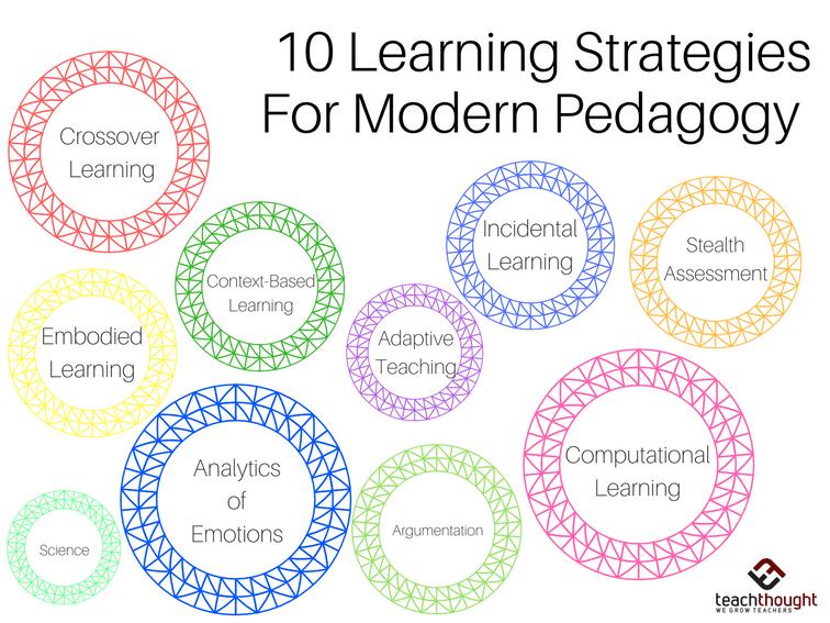 10 Innovative Learning Strategies For Modern Pedagogy -