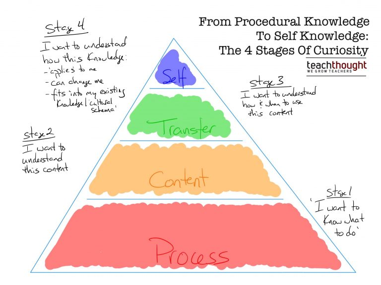 From Procedural Knowledge To Self Knowledge: The 4 Stages Of Curiosity