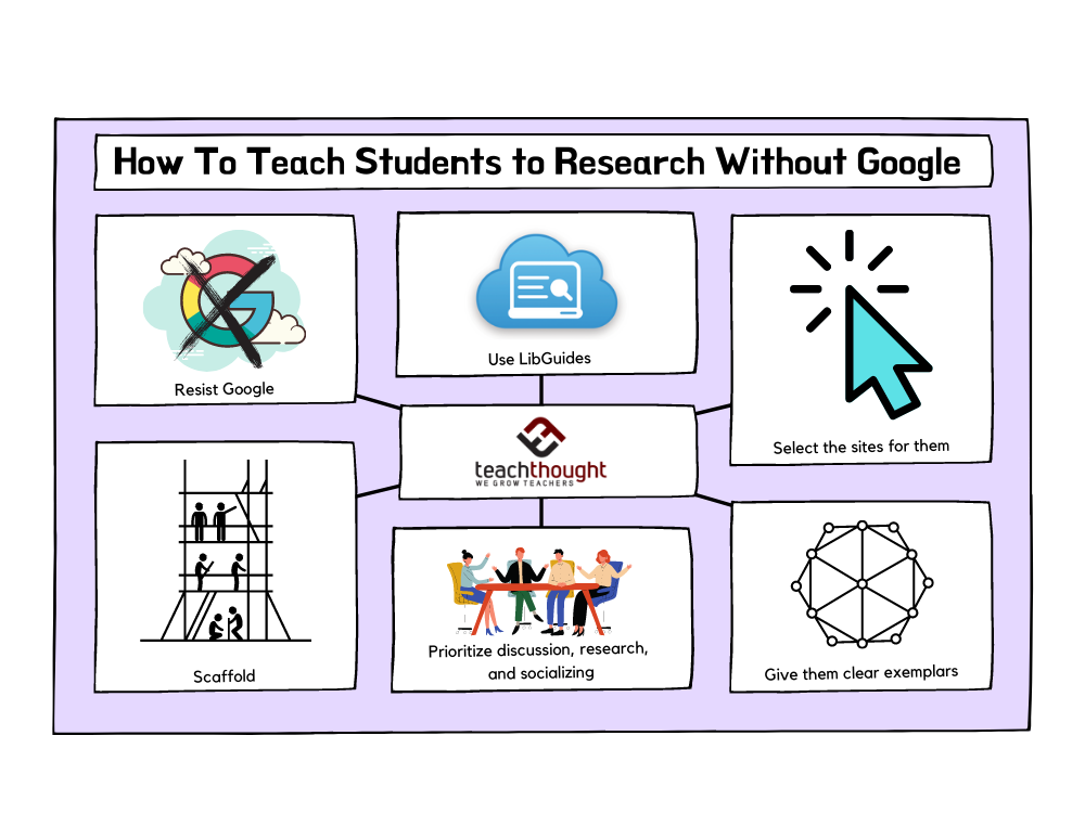 how to teach students to research
