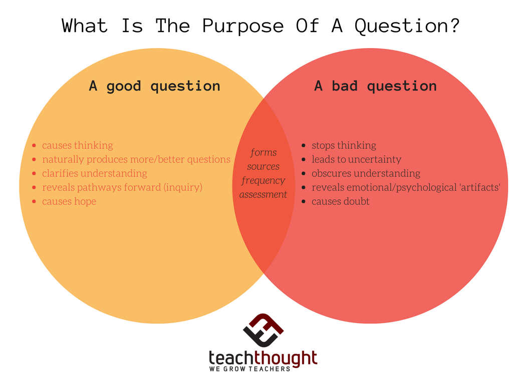 What Is The Purpose Of A Question?