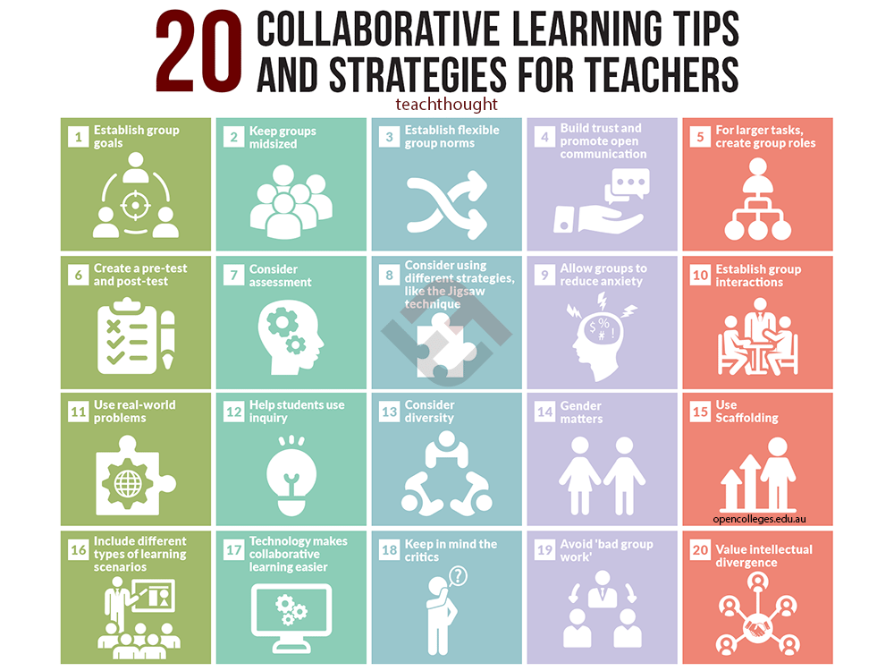 Collaborative Teaching Checklist ~ Collaborative learning tips and strategies for teachers