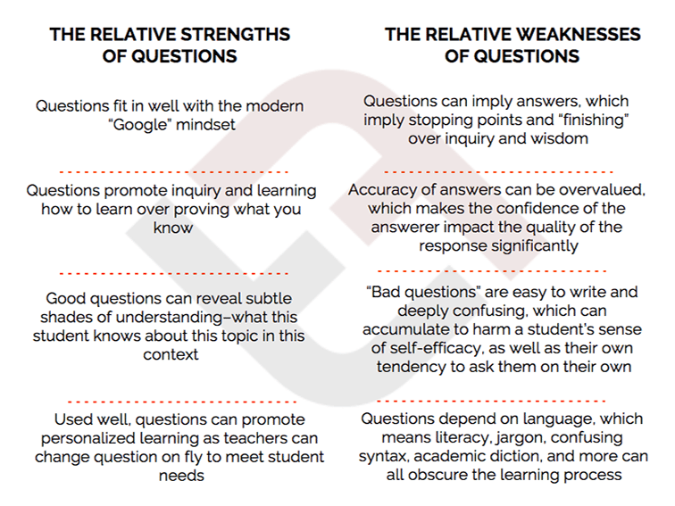 An Updated Guide To Questioning In The Classroom