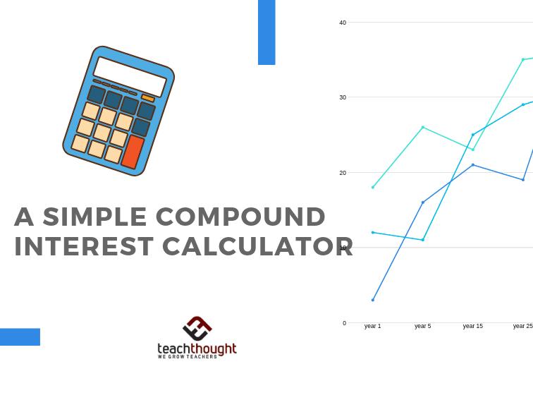 A Simple Compound Interest Calculator