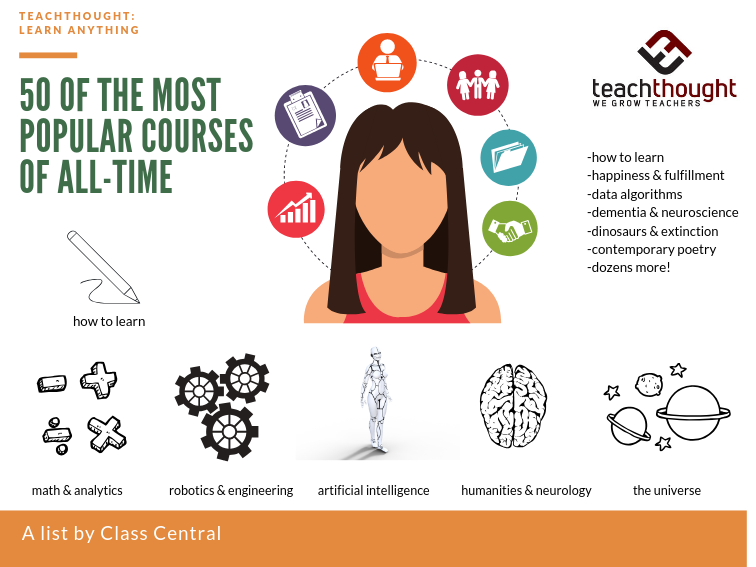 Learn Anything: 50 Of The Most Popular Online Courses Of All-Time