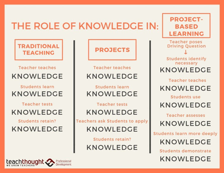 The role of knowledge in project-based learning