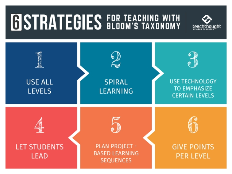 6 Strategies For Teaching With Bloom S Taxonomy