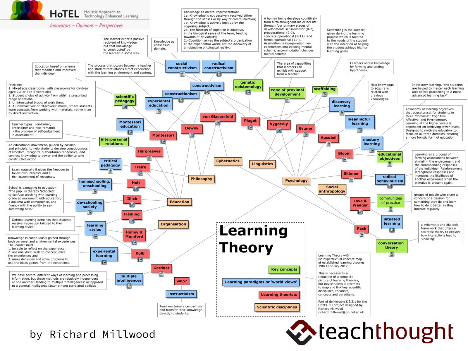 A Visual Summary 32 Learning Theories Every Teacher Should Know