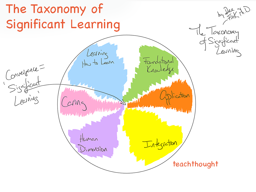 the taxonomy of significant learning