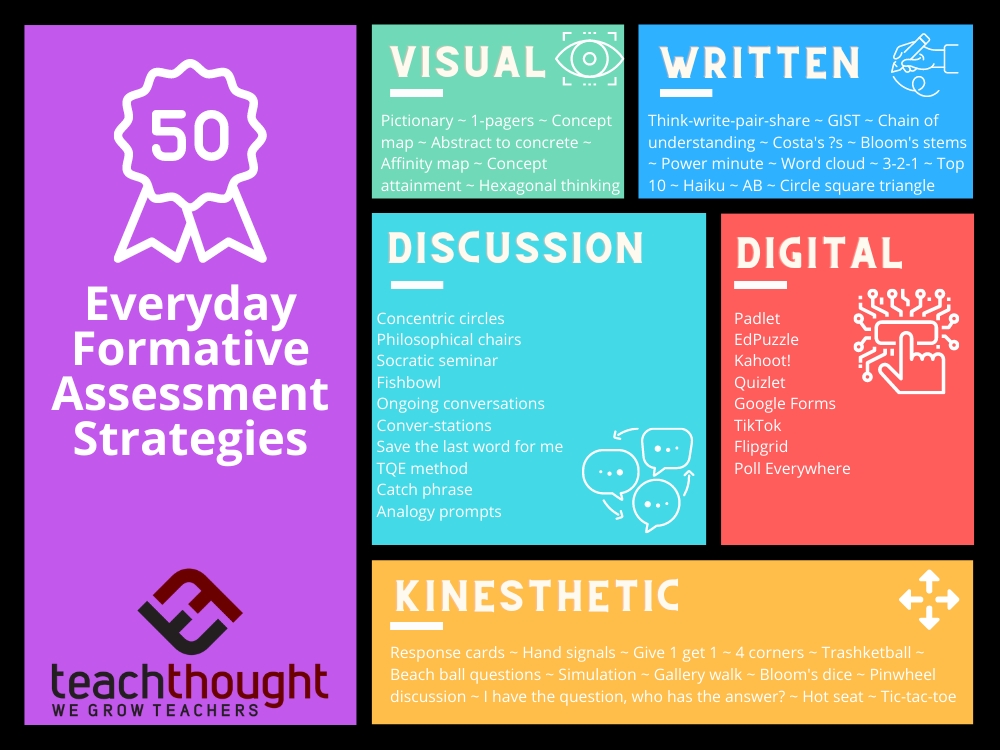 50 Everyday Formative Assessment Strategies