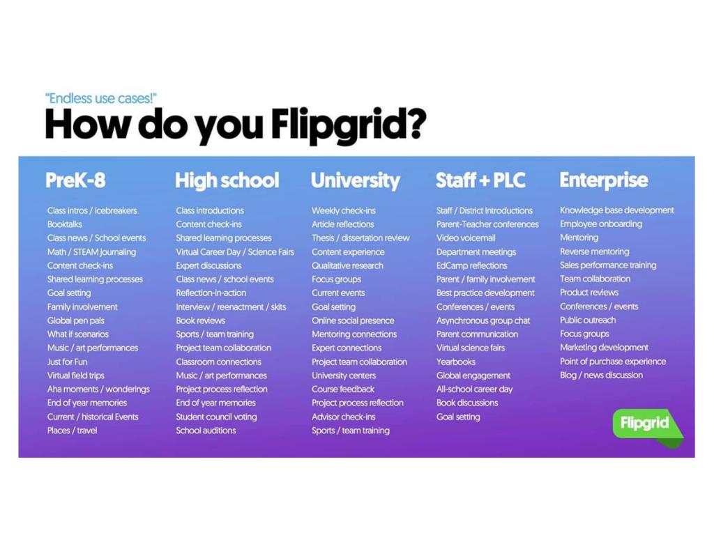 How do you use Flipgrid?