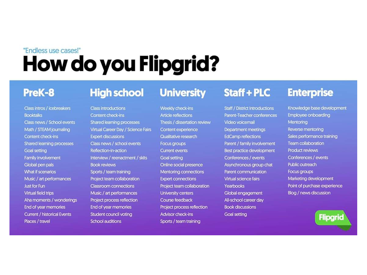 40 Ideas For Using FlipGrid In The Classroom -