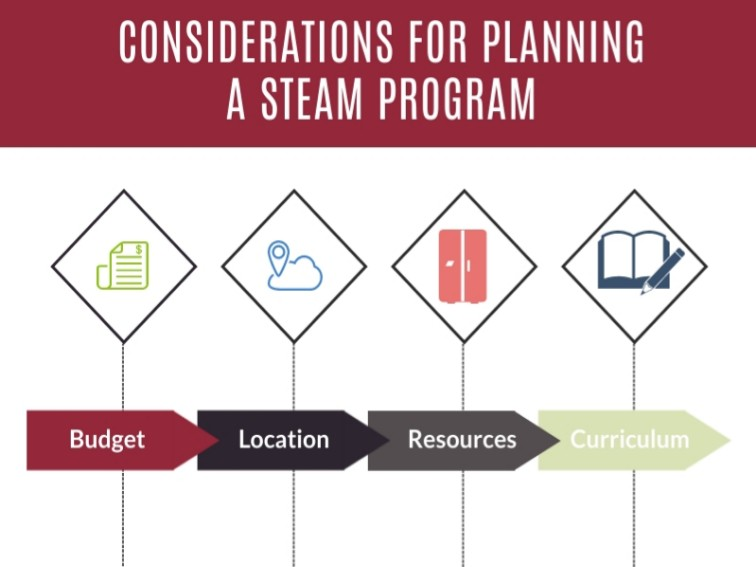 4 Steps For Planning A STEAM Program In Your School