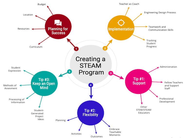 4 Tips For Implementing A STEAM Program In Your Classroom