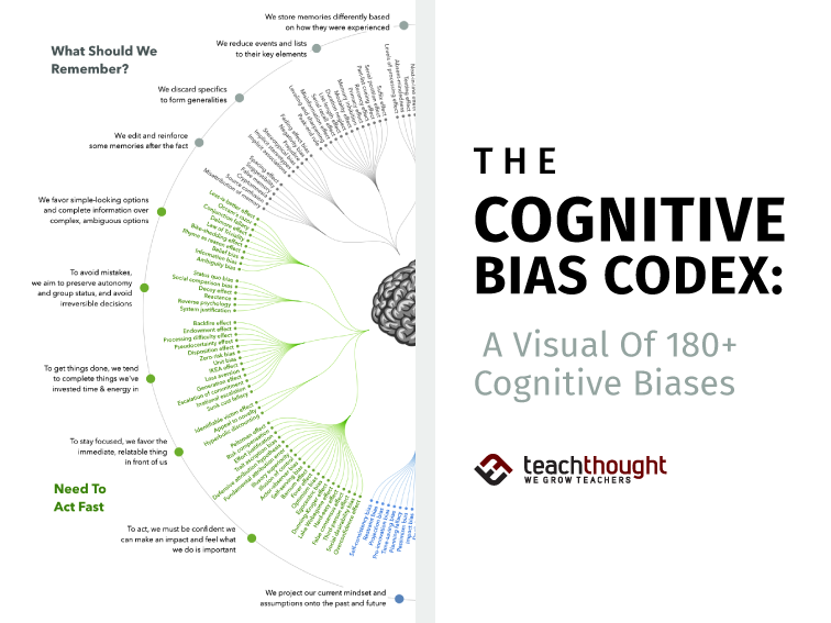 The Cognitive Bias Codex: A Visual Of 180+ Cognitive Biases -
