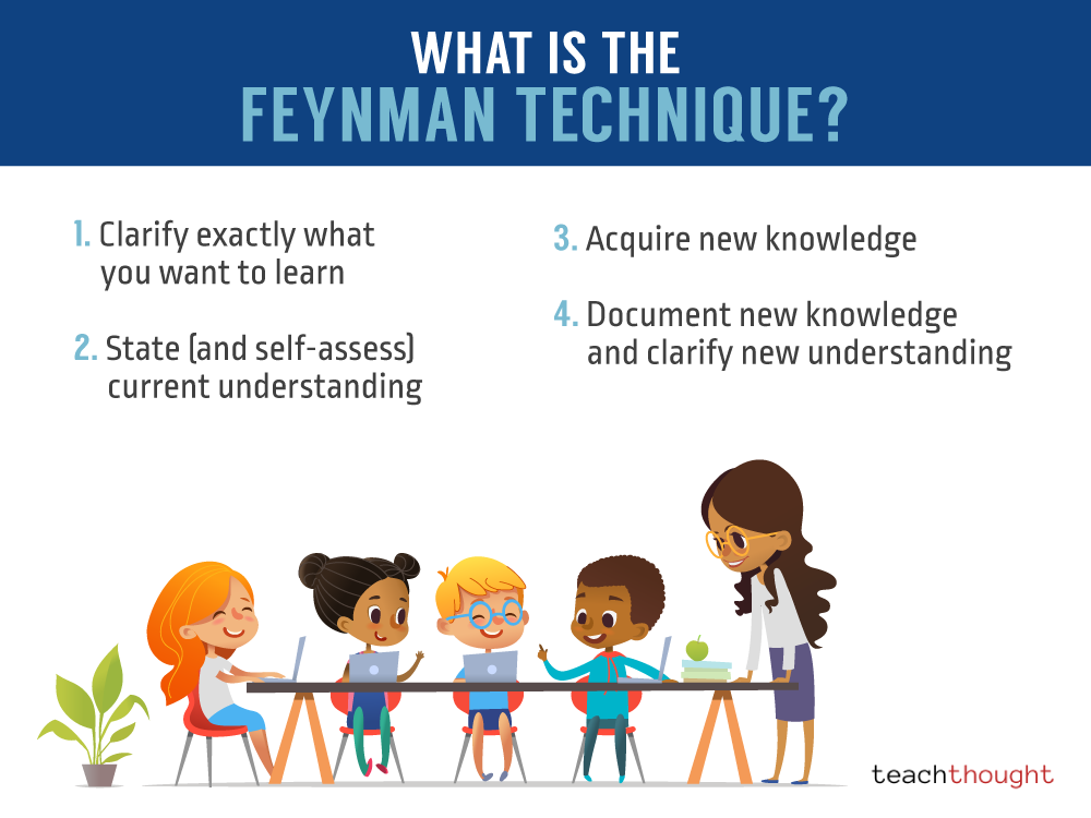 What Is The Feynman Technique
