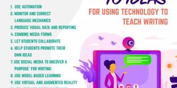 10 ideas for using technology to teach writing