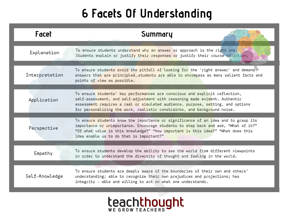 The 6 Facets Of Understanding A Definition For Teachers