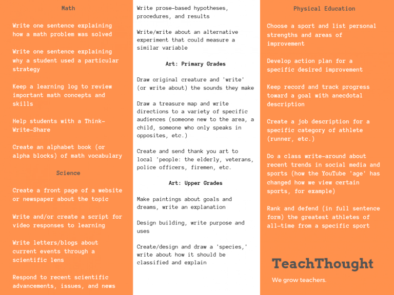 20 Ideas for Incorporating Writing In 'Other' Subject Areas