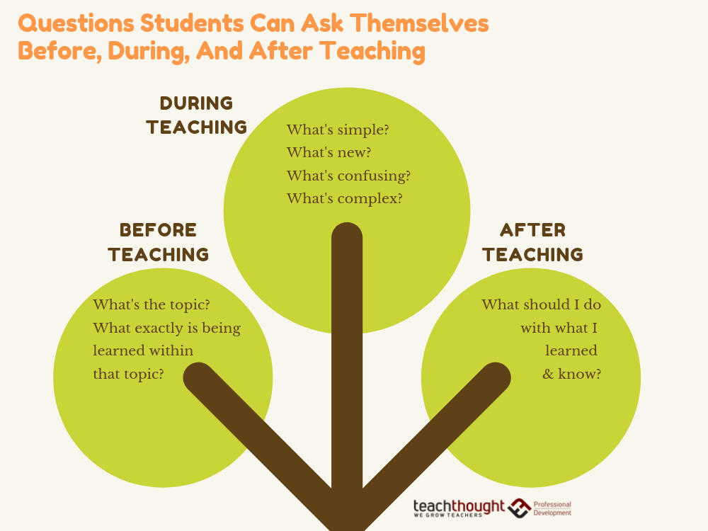 15 Questions Students Should Ask Themselves While You're Teaching