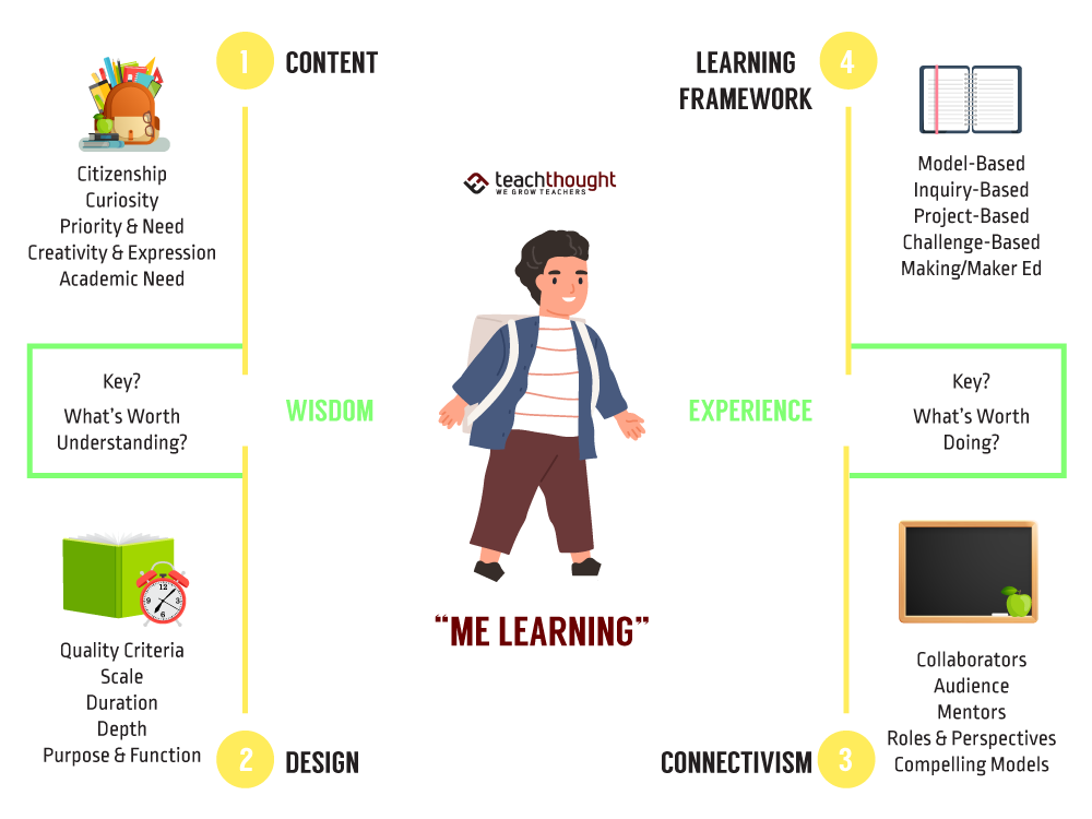 Me Learning: A Student-Centered Learning Model