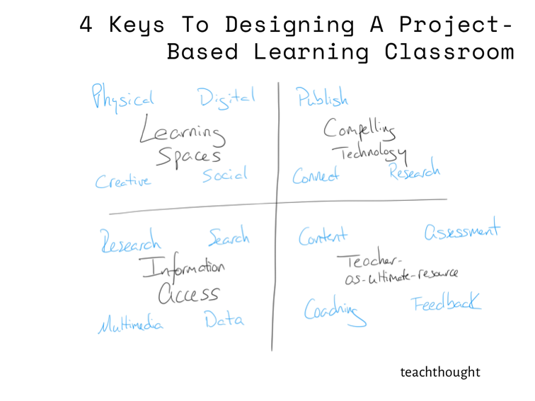 7BCBA6BB-5C13-406F-BFA9-AA0F51B0F3E8 four Keys To Designing A Mission-Primarily based Studying Classroom