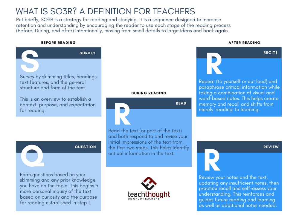 Definition of SQ3R Reading Studying Strategy