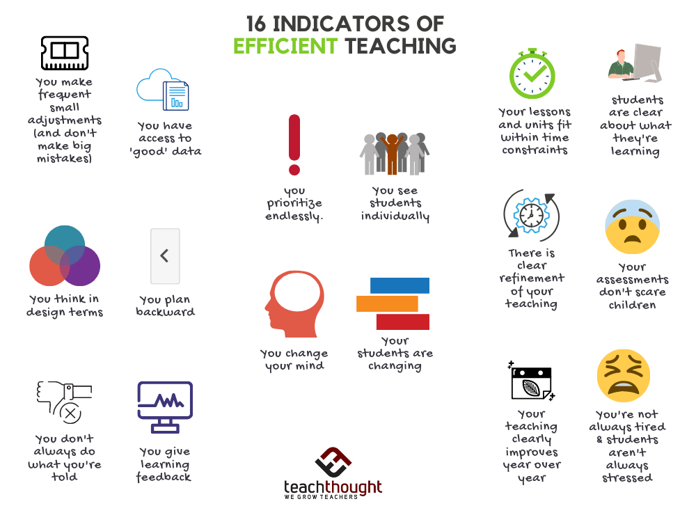 16 Indicators Of Efficient Teaching