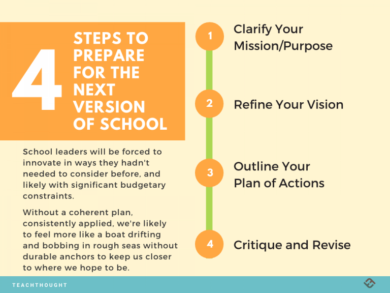 4 Steps to Prepare For The Next Version Of School
