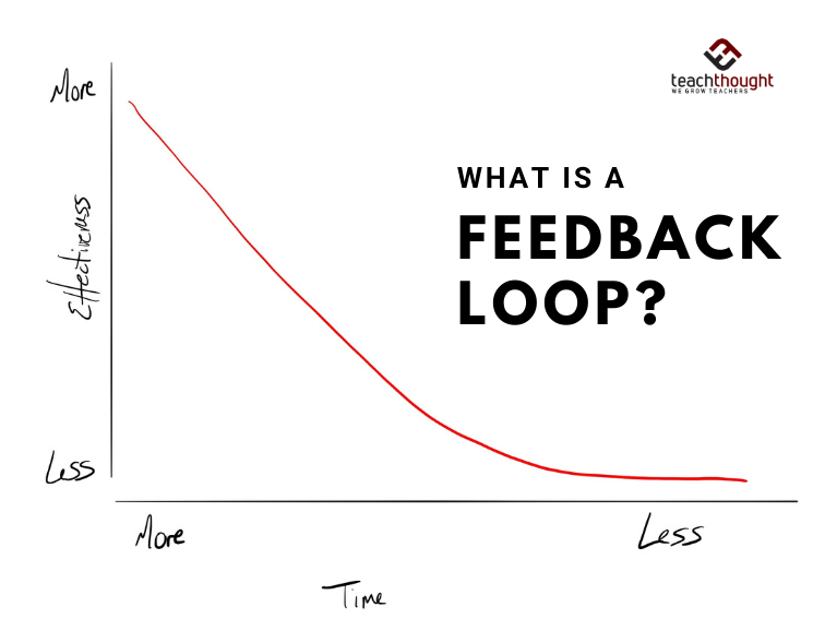 What's a feedback loop?