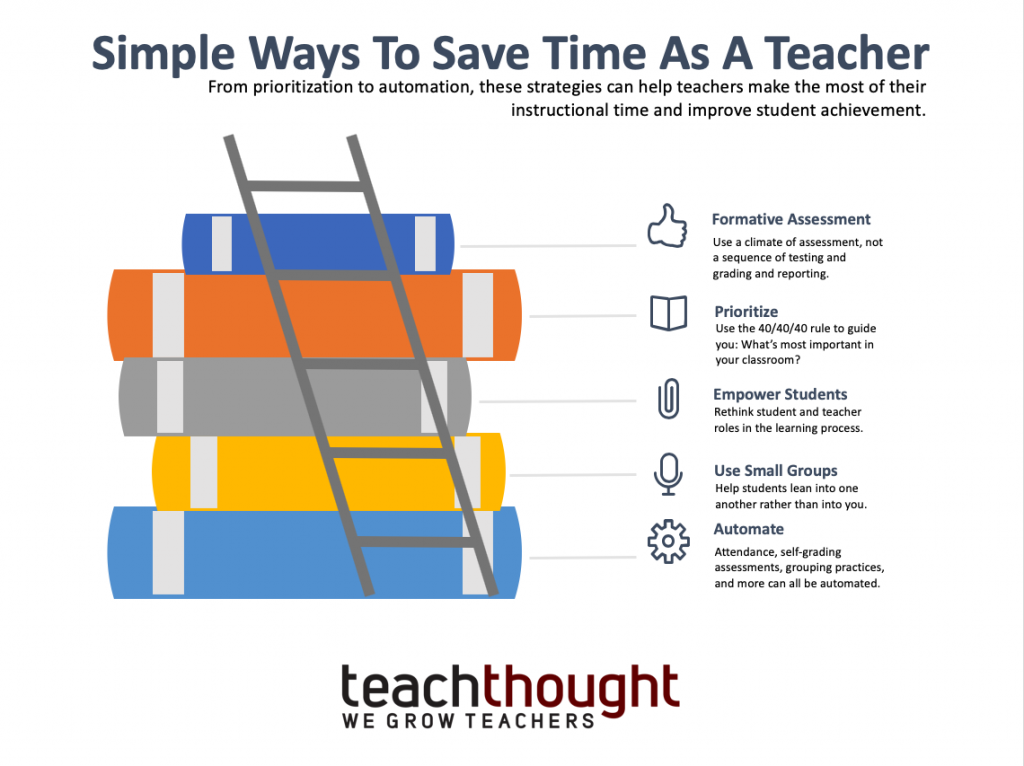 Simple Ways To Save Time As A Teacher