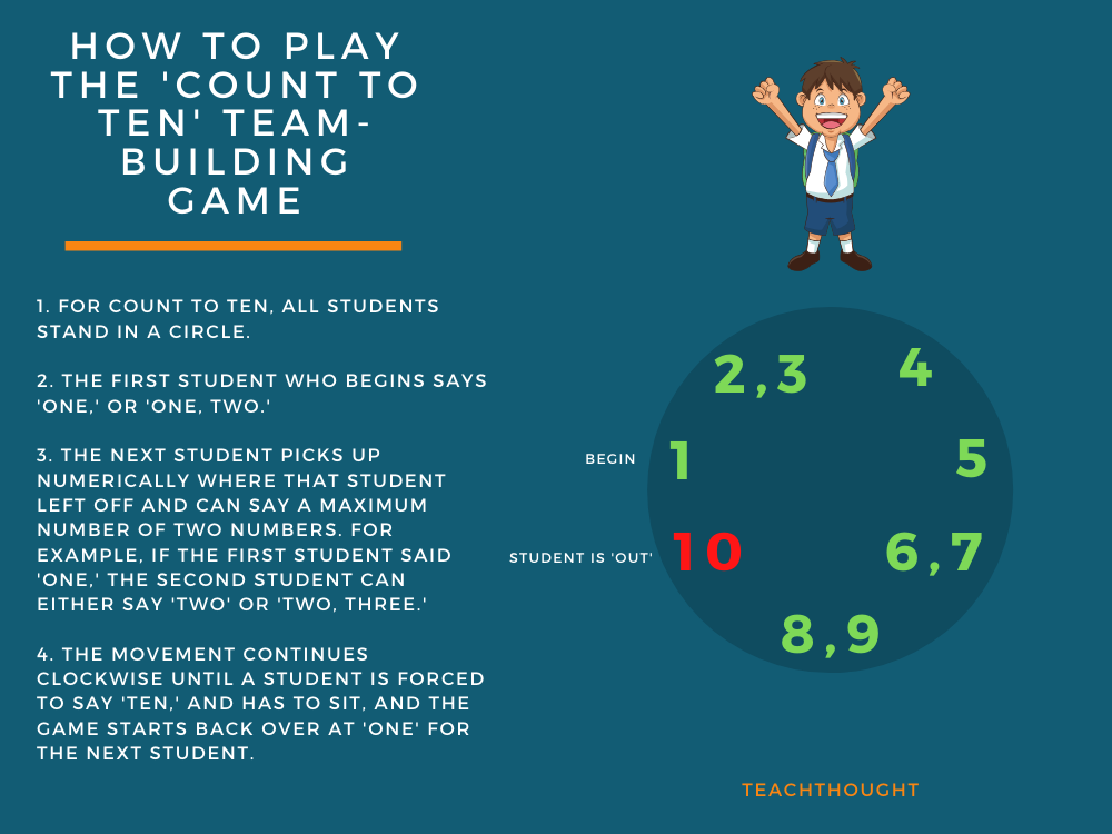 How To Play The 'Count To Ten' Team-Building Game