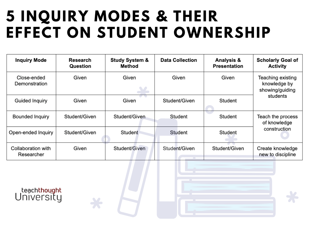 An Inquiry Framework: 5 Levels Of Student Ownership