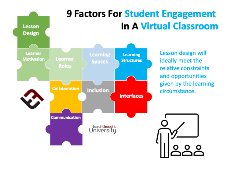 Principles Of Student Engagement In A Virtual Classroom