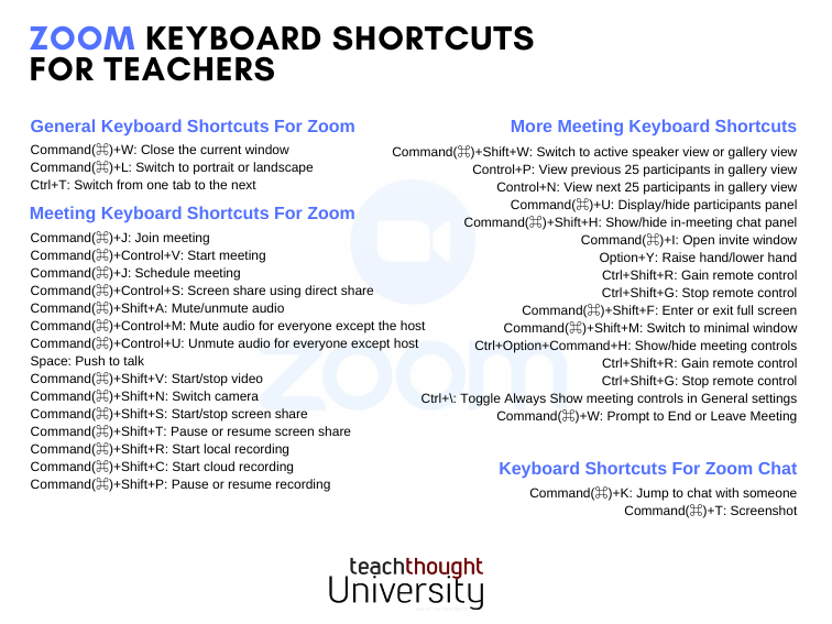 What Are The Most Useful Keyboard Shortcuts For Zoom?