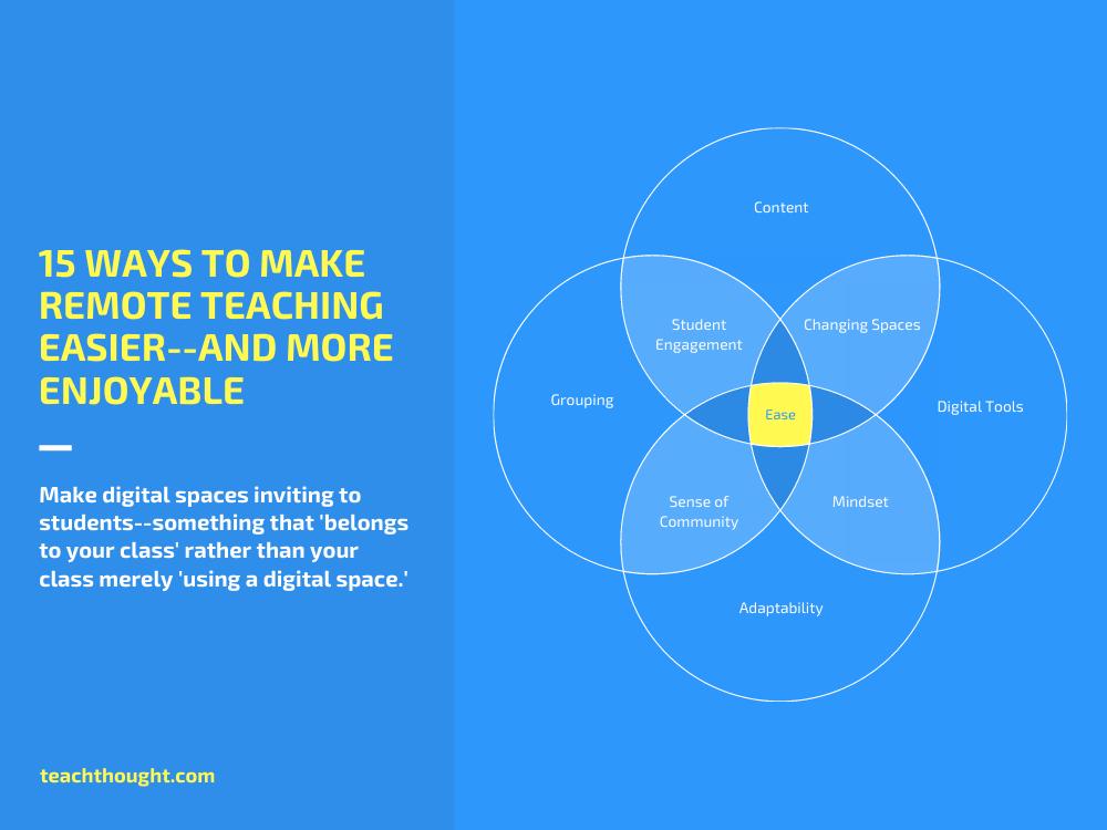 15 ways to make remote teaching easier venn diagram