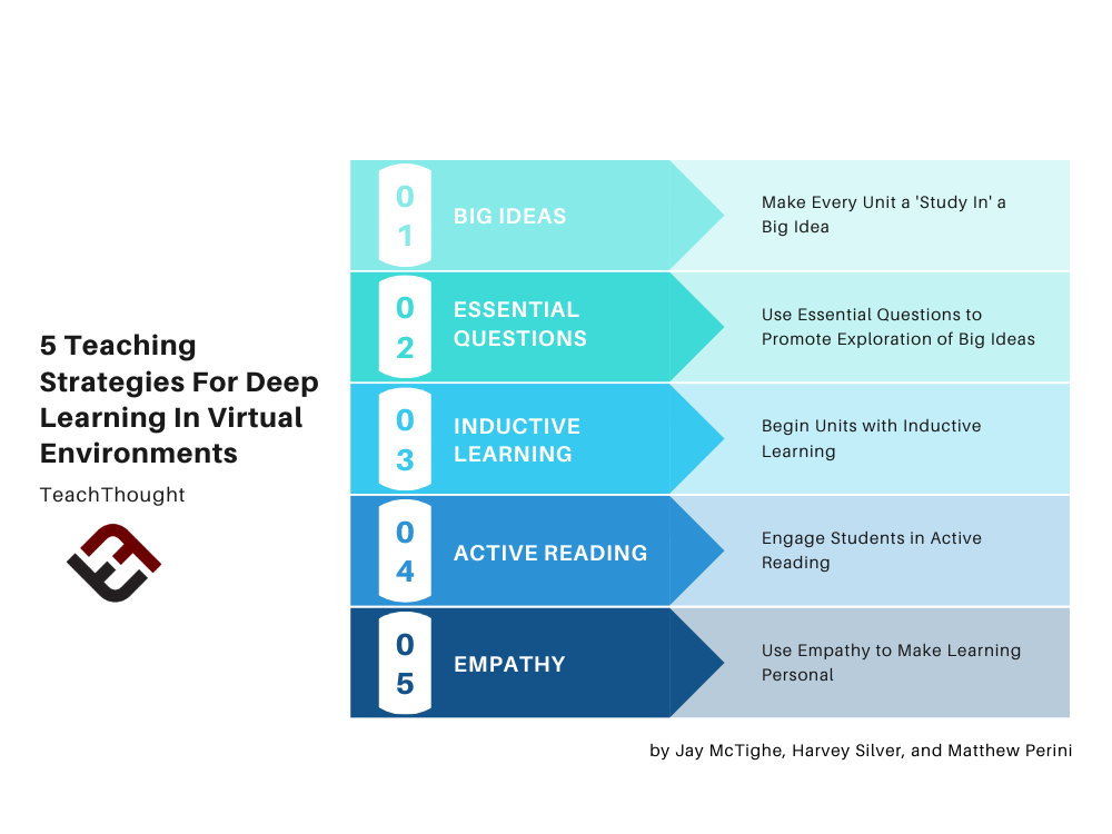 5 Teaching Strategies For Deep Learning In Virtual Environments