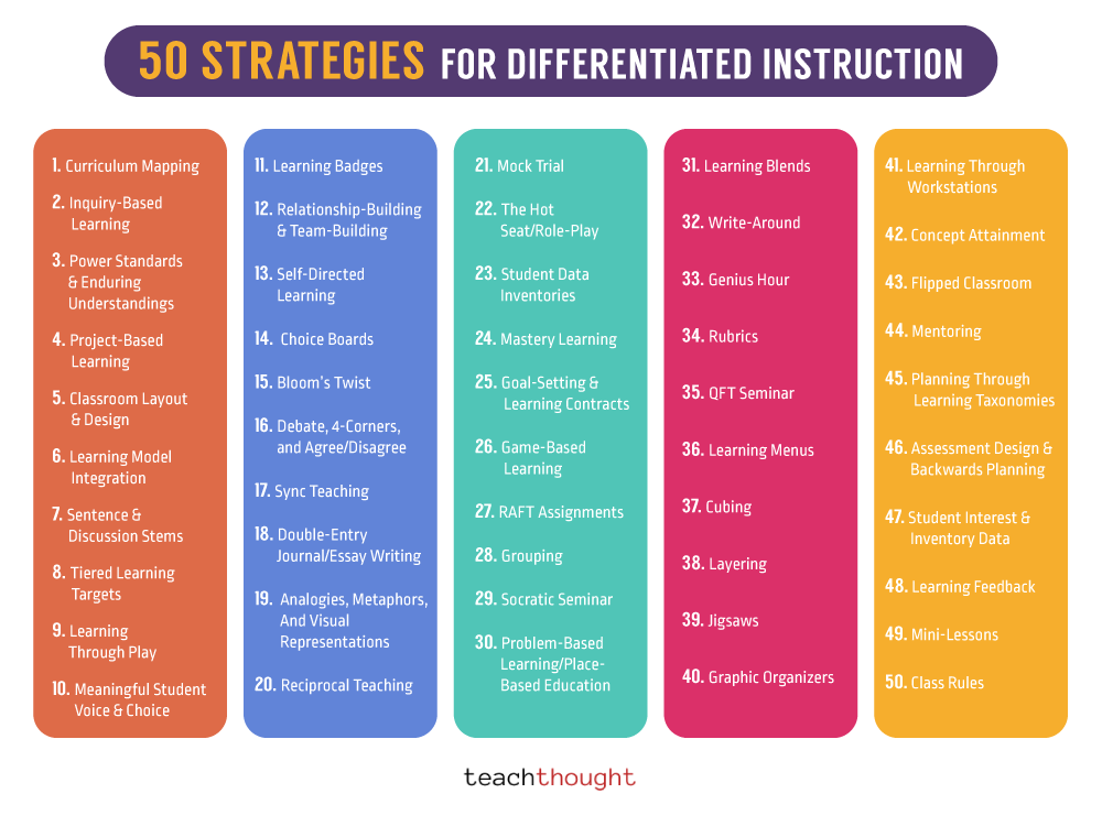 Strategies For Differentiated Instruction