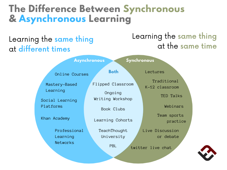 The Difference Between Synchronous And Asynchronous Learning |