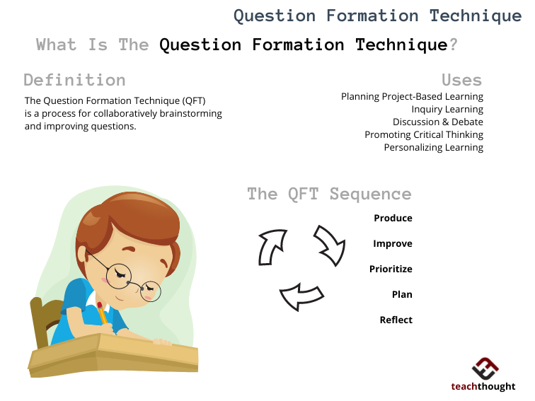 What Is The Question Formulation Technique?