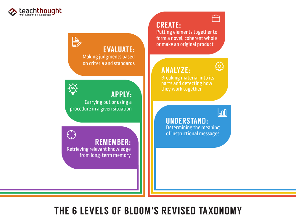 Bloom's Taxonomy Updated And Revised Version