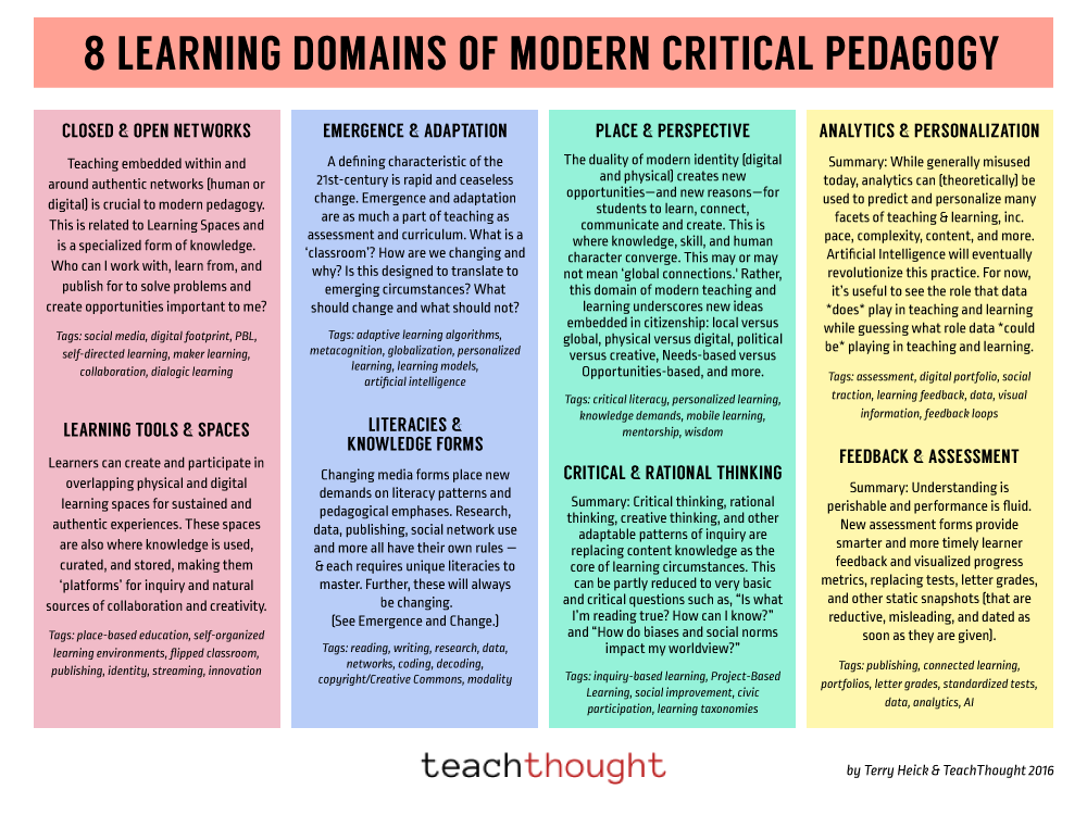 8 learning domains of modern critical pedagogy