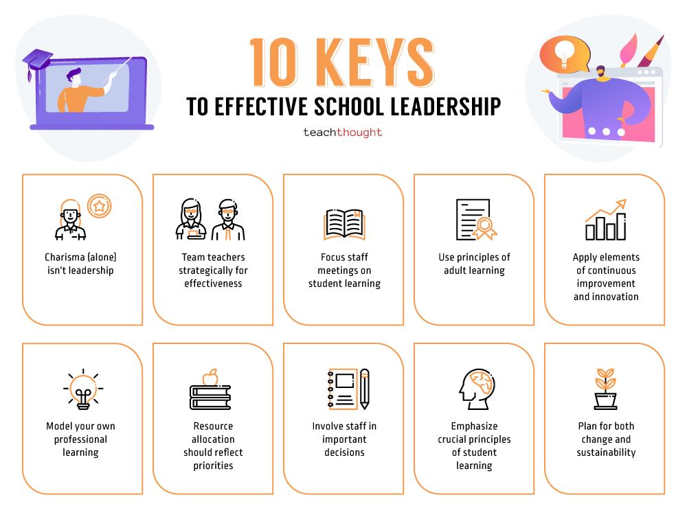 Keys To Effective School Leadership