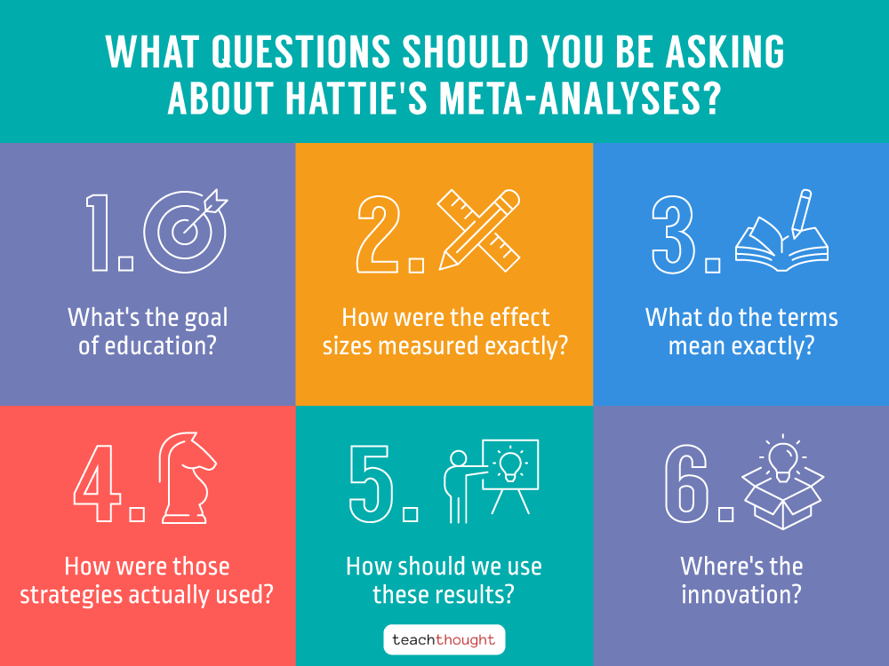 Questions About John Hattie's Meta-Analyses