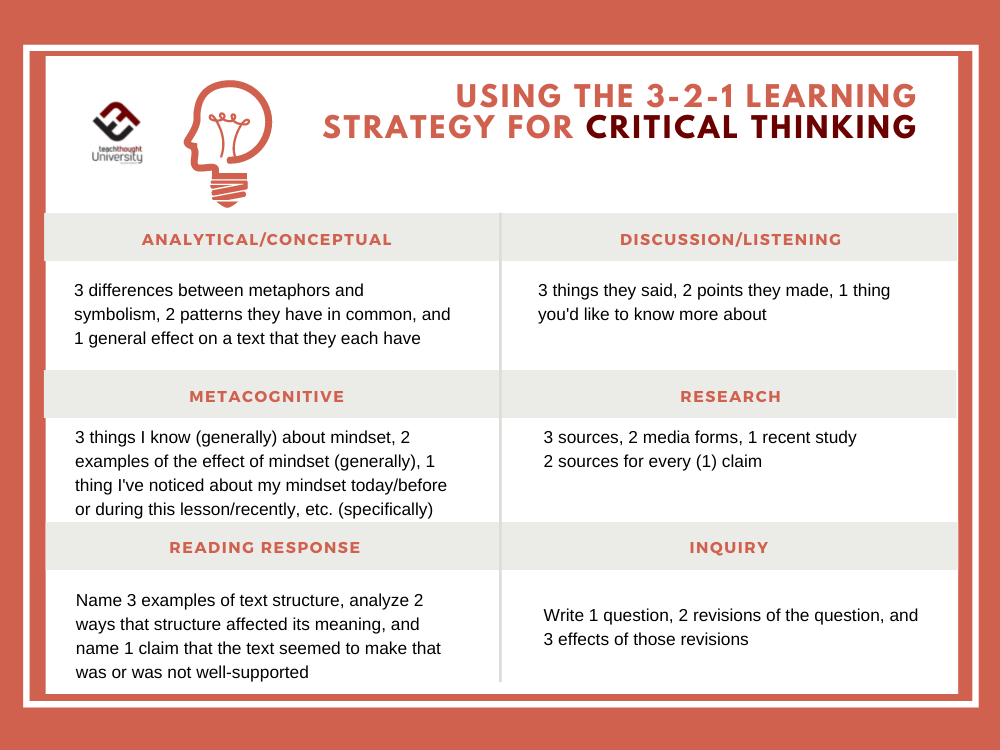 Using The 3-2-1 Learning Strategy For Critical Thinking